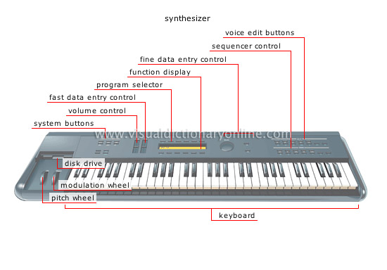 electronic instruments [2]