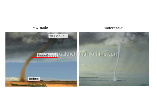 tornado and waterspout